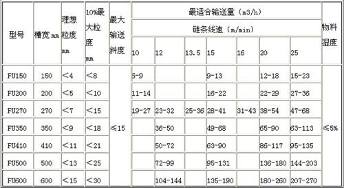 FU型链式输送机 型号说明: