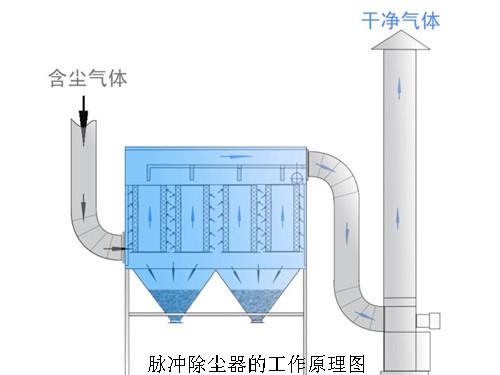 脉冲布袋除尘器组成及结构图