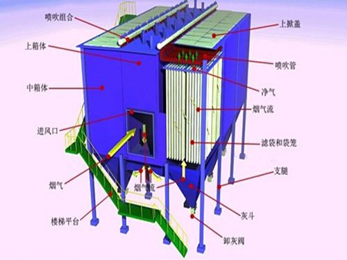 锅炉除尘器主要采用布袋除尘器