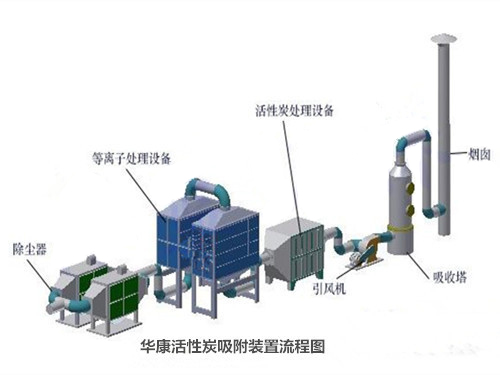华康<b>活性炭吸附装置</b>工作流程