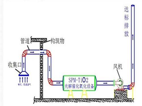 <b>uv光催化氧化设备</b>工作原理