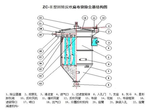 zc机械回转除尘器结构图纸