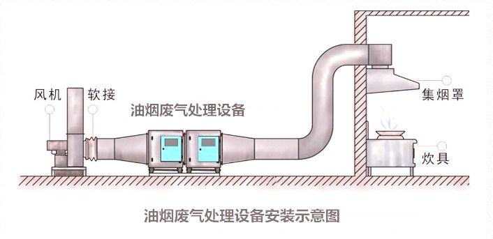 <b>油烟废气处理设备</b>安装示意图