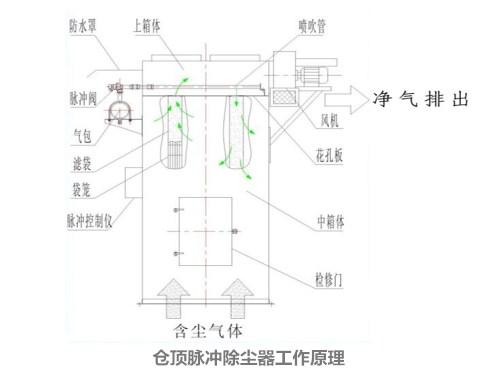 仓顶除尘器制作现场 <b>仓顶脉冲布袋式除尘器</b>工作原理